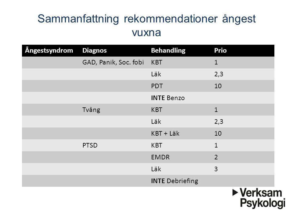 Sammanfattning rekommendationer ångest vuxna ÅngestsyndromDiagnosBehandlingPrio GAD, Panik, Soc. fobiKBT1 Läk2,3 PDT10 INTE Benzo TvångKBT1 Läk2,3 KBT