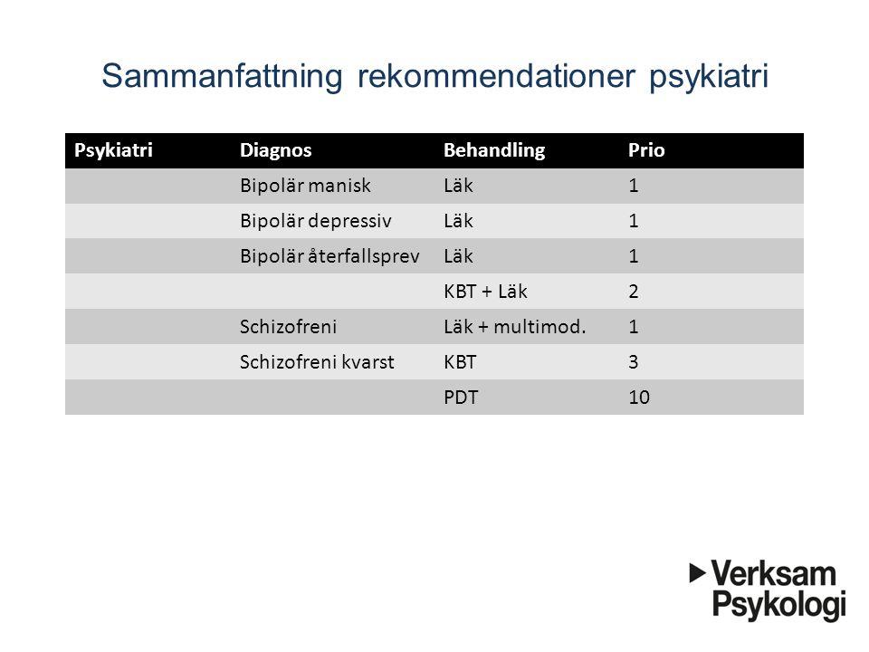 Sammanfattning rekommendationer psykiatri PsykiatriDiagnosBehandlingPrio Bipolär maniskLäk1 Bipolär depressivLäk1 Bipolär återfallsprevLäk1 KBT + Läk2