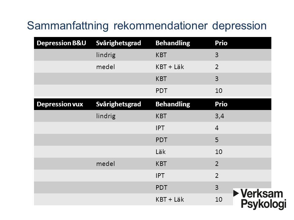 Sammanfattning rekommendationer depression Depression B&USvårighetsgradBehandlingPrio lindrigKBT3 medelKBT + Läk2 KBT3 PDT10 Depression vuxSvårighetsg