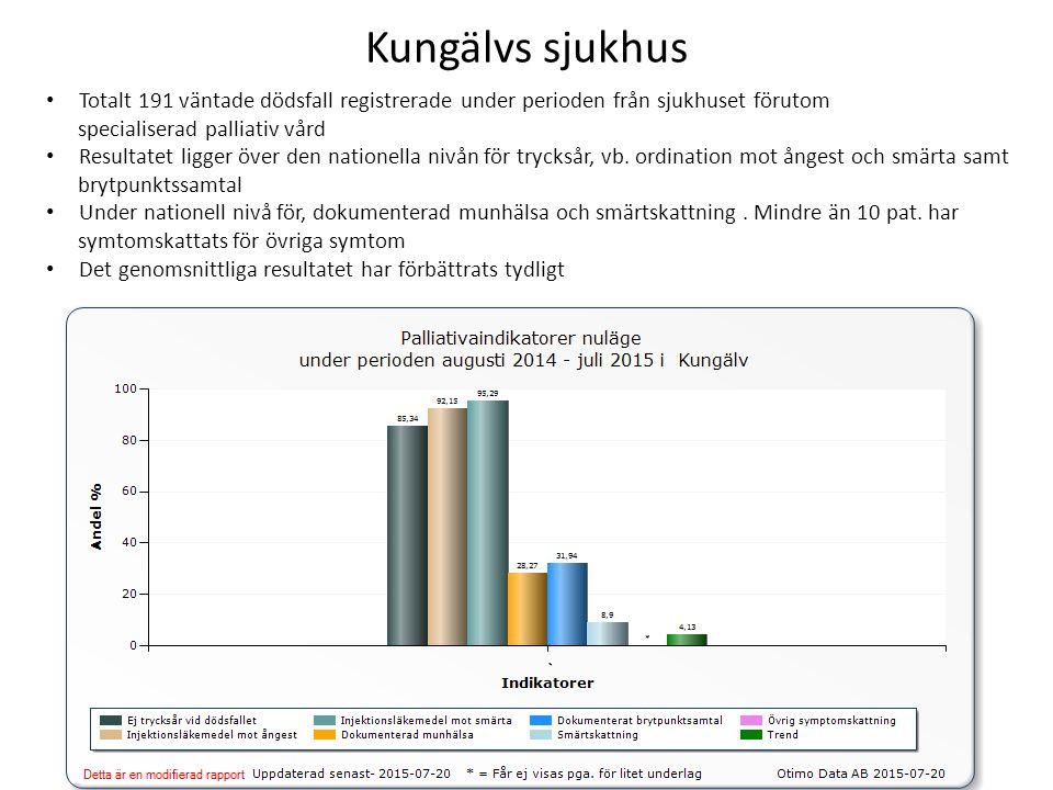 Kungälvs sjukhus Totalt 191 väntade dödsfall registrerade under perioden från sjukhuset förutom specialiserad palliativ vård Resultatet ligger över den nationella nivån för trycksår, vb.