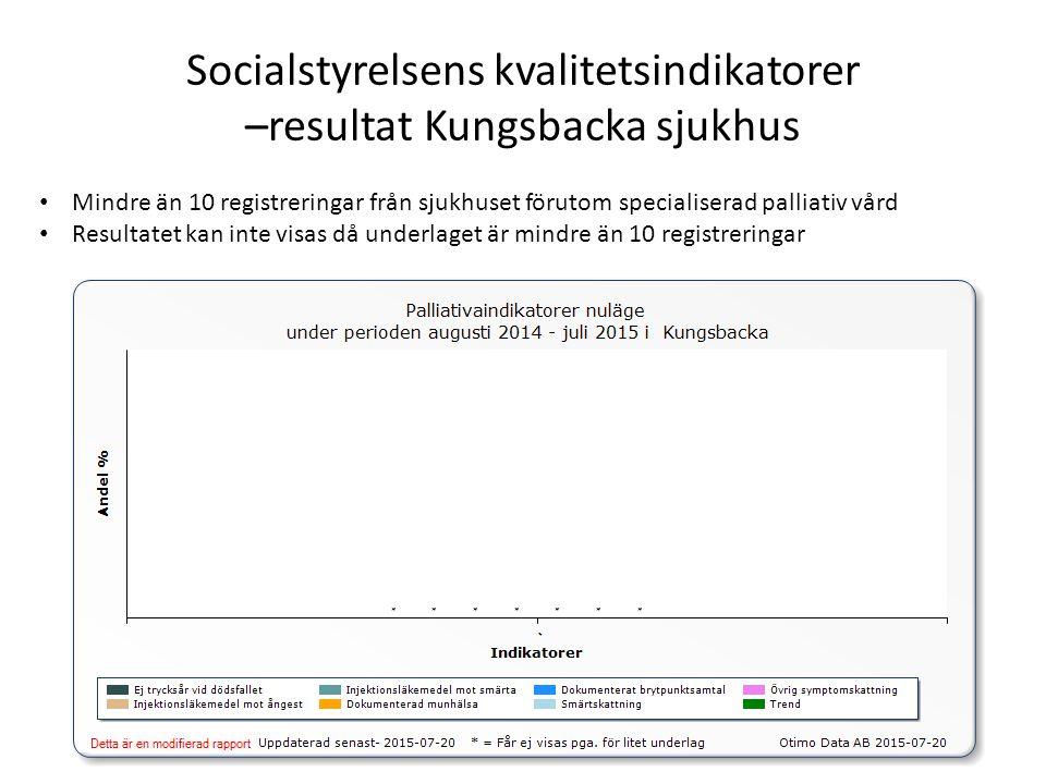 Socialstyrelsens kvalitetsindikatorer –resultat Kungsbacka sjukhus Mindre än 10 registreringar från sjukhuset förutom specialiserad palliativ vård Resultatet kan inte visas då underlaget är mindre än 10 registreringar
