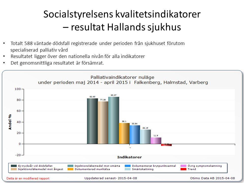 Socialstyrelsens kvalitetsindikatorer – resultat Hallands sjukhus Totalt 588 väntade dödsfall registrerade under perioden från sjukhuset förutom specialiserad palliativ vård Resultatet ligger över den nationella nivån för alla indikatorer Det genomsnittliga resultatet är försämrat.