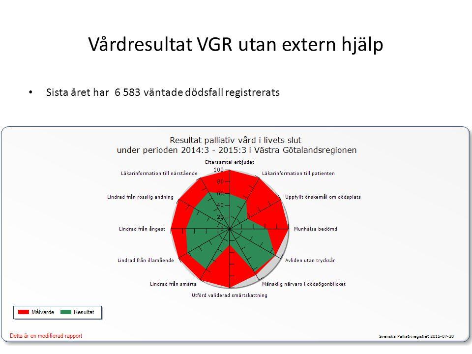 Vårdresultat VGR utan extern hjälp Sista året har 6 583 väntade dödsfall registrerats
