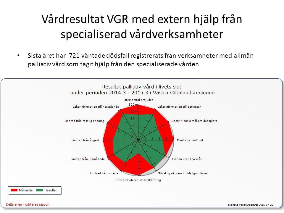 Vårdresultat VGR med extern hjälp från specialiserad vårdverksamheter Sista året har 721 väntade dödsfall registrerats från verksamheter med allmän palliativ vård som tagit hjälp från den specialiserade vården