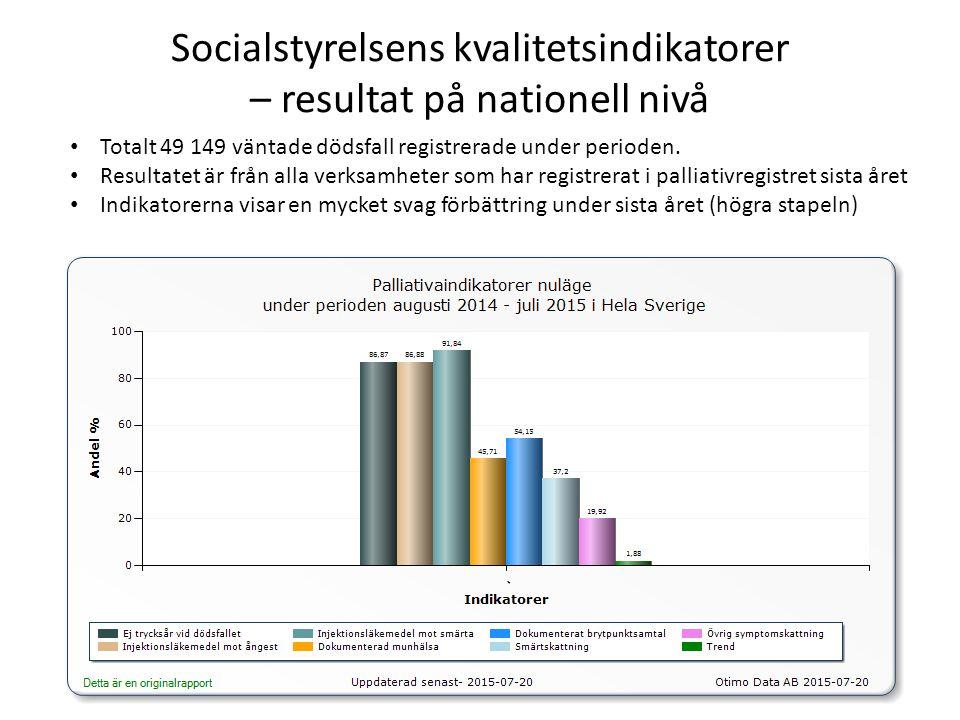 Socialstyrelsens kvalitetsindikatorer – resultat Hallands sjukhus Totalt 566 väntade dödsfall registrerade under perioden från sjukhuset förutom specialiserad palliativ vård Resultatet ligger över den nationella nivån för alla indikatorer Det genomsnittliga resultatet är kraftigt förbättrat