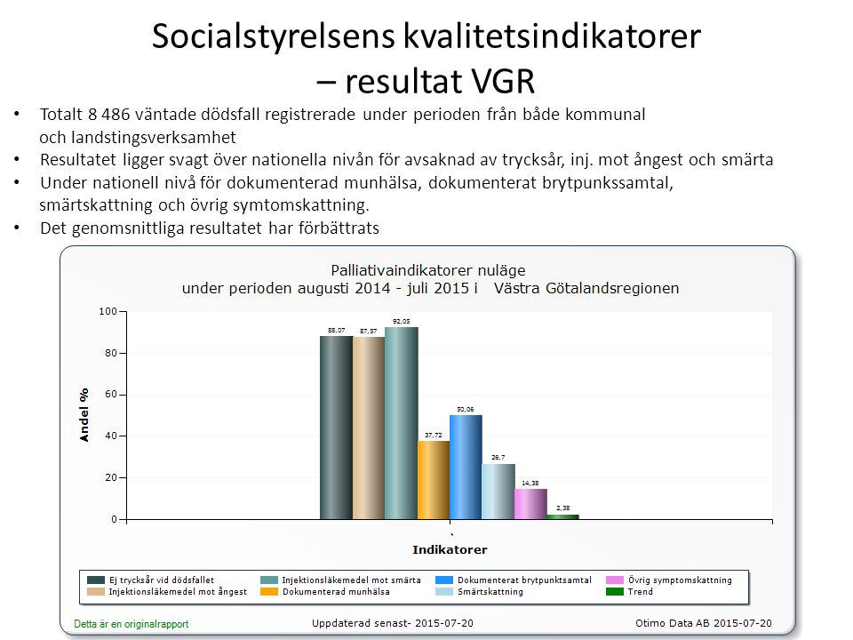 Socialstyrelsens kvalitetsindikatorer – resultat VGR Totalt 8 486 väntade dödsfall registrerade under perioden från både kommunal och landstingsverksamhet Resultatet ligger svagt över nationella nivån för avsaknad av trycksår, inj.