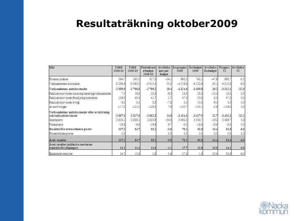 Resultaträkning oktober2009 MkrUtfall 2008-10 Utfall 2009-10 Periodisera d budget 2009-10 Avvikelse mot per. budget Årsprognos 2009 Årsbudget 2009 Avv
