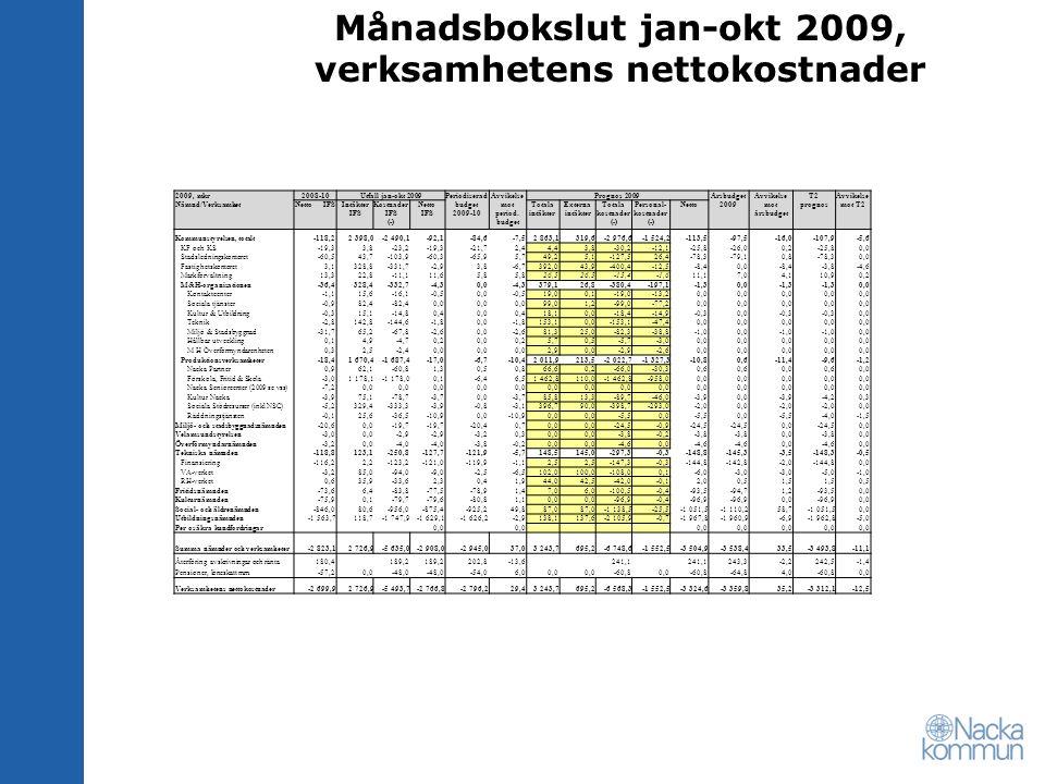 Månadsbokslut jan-okt 2009, verksamhetens nettokostnader 2009, mkr Nämnd/Verksamhet 2008-10 Utfall jan-okt 2009 Periodiserad budget 2009-10 Avvikelse