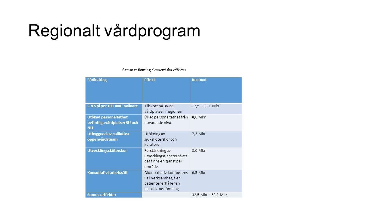Regionalt vårdprogram FörändringEffektKostnad 5-8 Vpl per 100 000 invånare Tillskott på 36-68 vårdplatser i regionen 12,5 – 33,1 Mkr Utökad personaltä