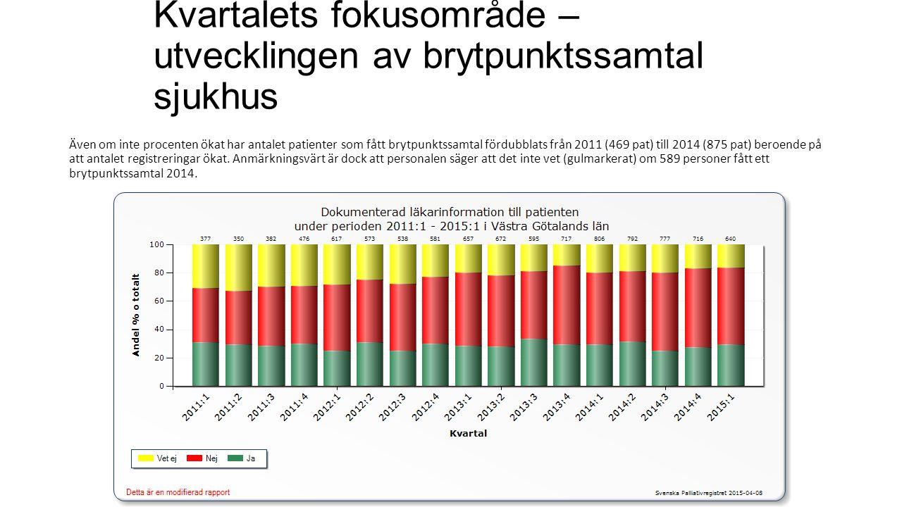 Kvartalets fokusområde – utvecklingen av brytpunktssamtal sjukhus Även om inte procenten ökat har antalet patienter som fått brytpunktssamtal fördubbl