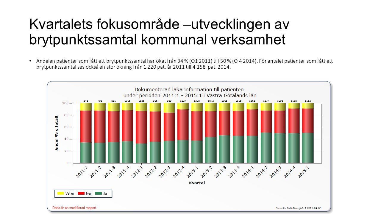 Kvartalets fokusområde –utvecklingen av brytpunktssamtal kommunal verksamhet Andelen patienter som fått ett brytpunktssamtal har ökat från 34 % (Q1 20