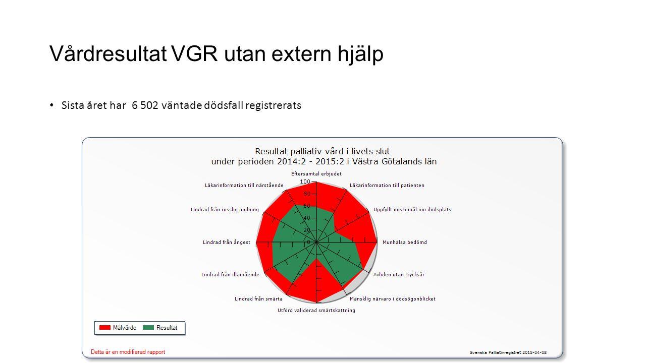 Vårdresultat VGR utan extern hjälp Sista året har 6 502 väntade dödsfall registrerats