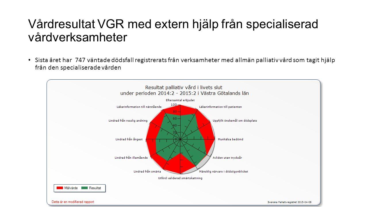 Vårdresultat VGR med extern hjälp från specialiserad vårdverksamheter Sista året har 747 väntade dödsfall registrerats från verksamheter med allmän pa