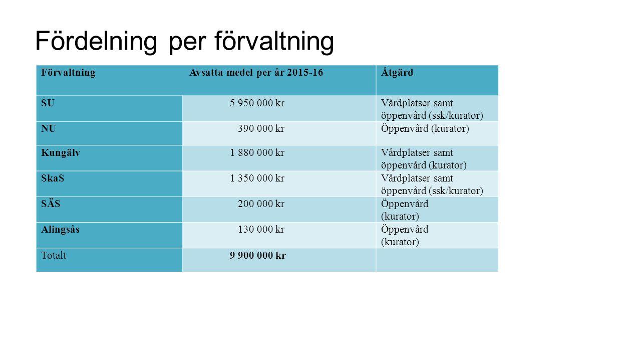 Fördelning per förvaltning Förvaltning Avsatta medel per år 2015-16Åtgärd SU 5 950 000 krVårdplatser samt öppenvård (ssk/kurator) NU 390 000 krÖppenvå
