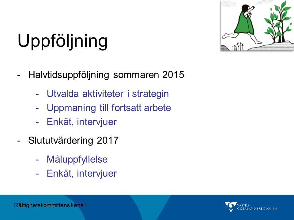 Uppföljning -Halvtidsuppföljning sommaren 2015 -Utvalda aktiviteter i strategin -Uppmaning till fortsatt arbete -Enkät, intervjuer -Slututvärdering 20