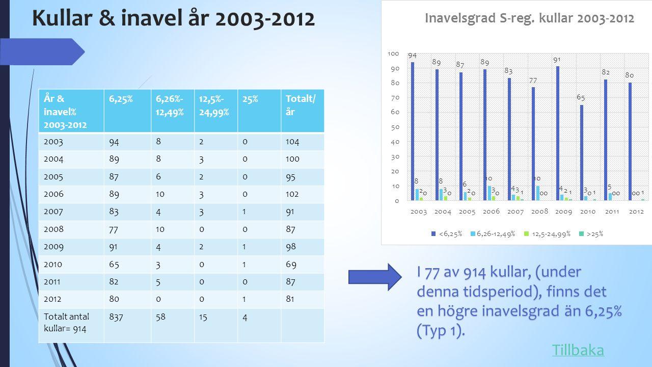 Kullar & inavel år 2003-2012 I 77 av 914 kullar, (under denna tidsperiod), finns det en högre inavelsgrad än 6,25% (Typ 1).