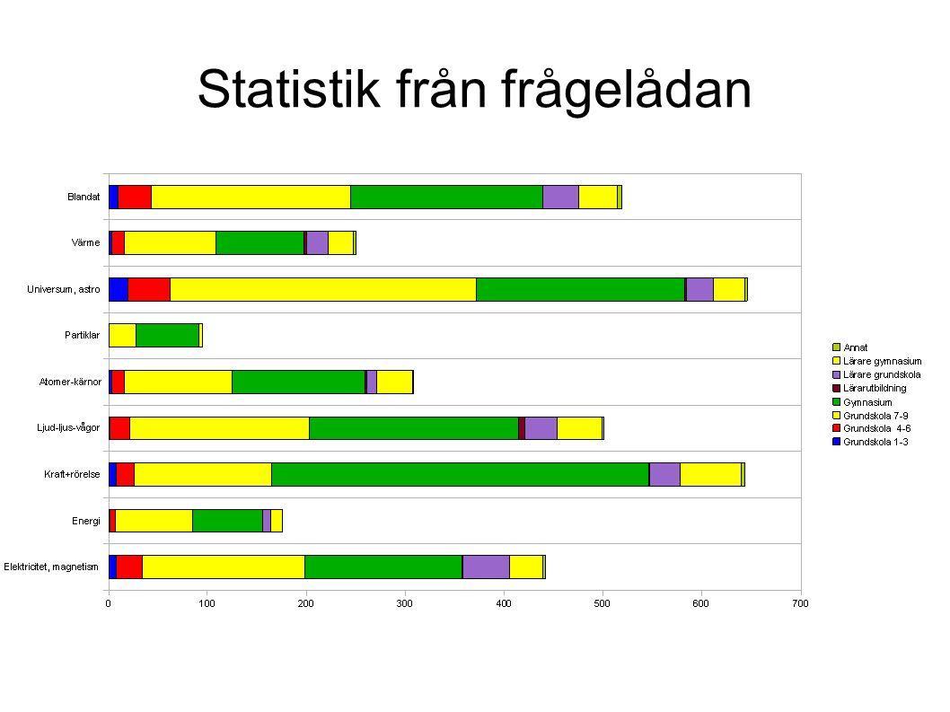 Statistik från frågelådan