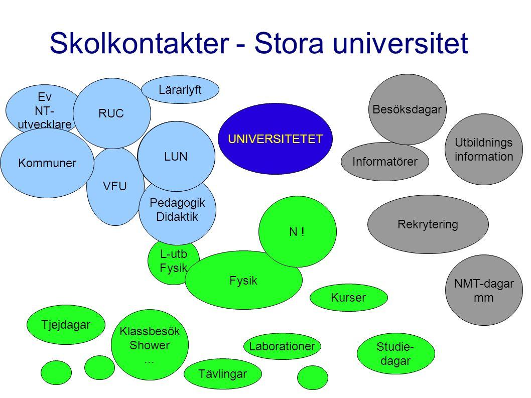 Ev NT- utvecklare L-utb Fysik UNIVERSITETET LUN Klassbesök Shower...