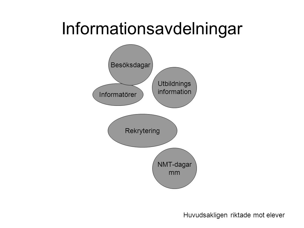 Informatörer Rekrytering NMT-dagar mm Utbildnings information Besöksdagar Informationsavdelningar Huvudsakligen riktade mot elever