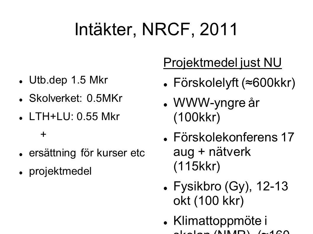 Intäkter, NRCF, 2011 Utb.dep 1.5 Mkr Skolverket: 0.5MKr LTH+LU: 0.55 Mkr + ersättning för kurser etc projektmedel Projektmedel just NU Förskolelyft (≈600kkr) WWW-yngre år (100kkr) Förskolekonferens 17 aug + nätverk (115kkr) Fysikbro (Gy), 12-13 okt (100 kkr) Klimattoppmöte i skolan (NMR) (≈160 kkr)