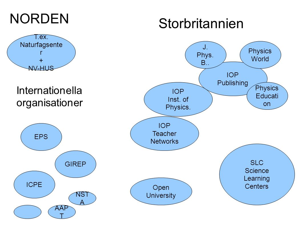 T.ex. Naturfagsente r + NV-HUS IOP Inst. of Physics.
