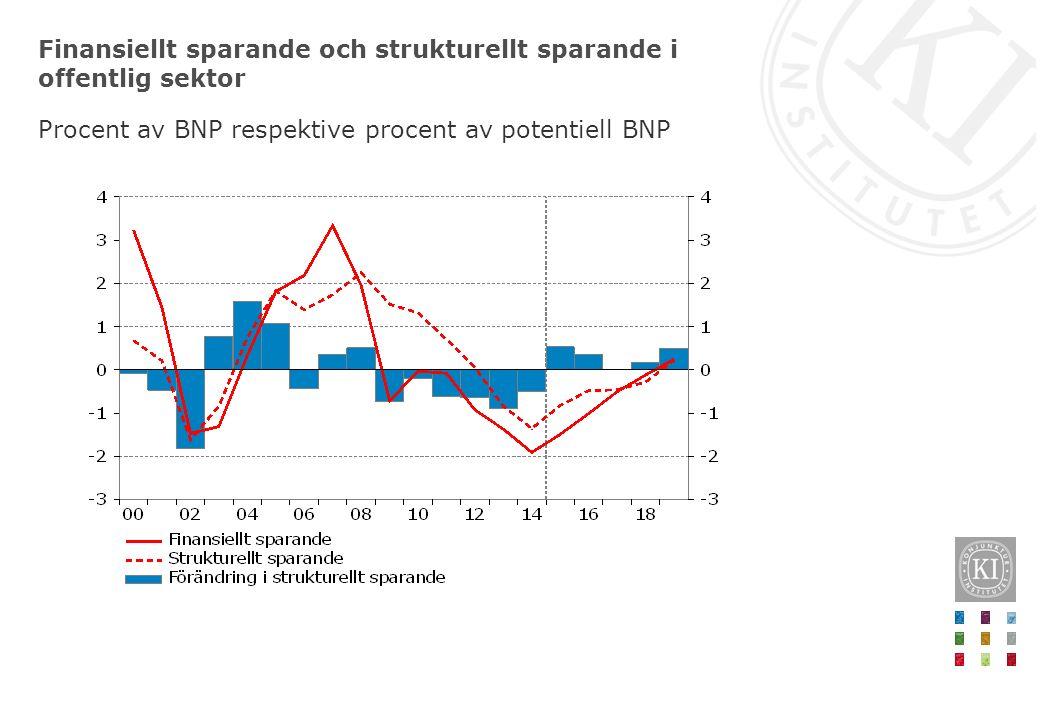 Finansiellt sparande och strukturellt sparande i offentlig sektor Procent av BNP respektive procent av potentiell BNP