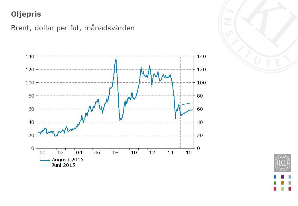 Oljepris Brent, dollar per fat, månadsvärden