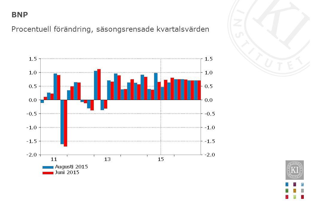 BNP Procentuell förändring, säsongsrensade kvartalsvärden