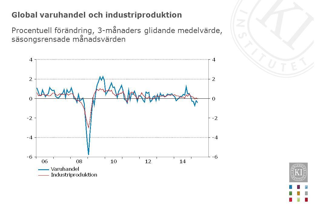 Global varuhandel och industriproduktion Procentuell förändring, 3-månaders glidande medelvärde, säsongsrensade månadsvärden