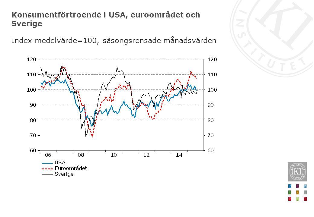 Konsumentförtroende i USA, euroområdet och Sverige Index medelvärde=100, säsongsrensade månadsvärden