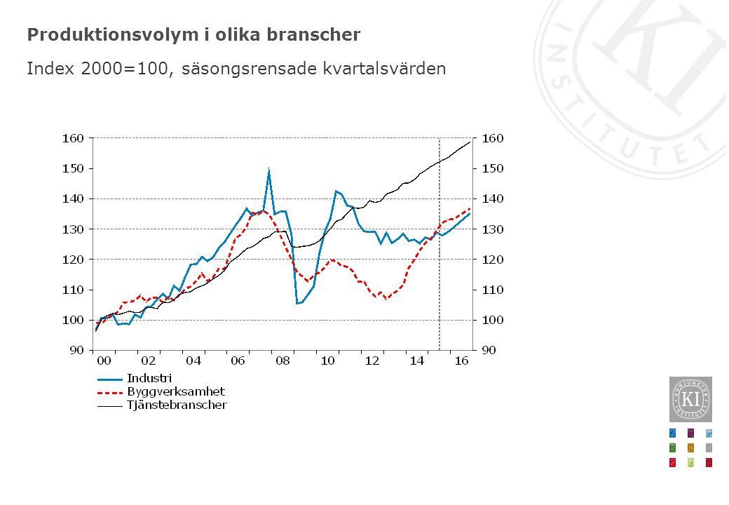 Produktionsvolym i olika branscher Index 2000=100, säsongsrensade kvartalsvärden