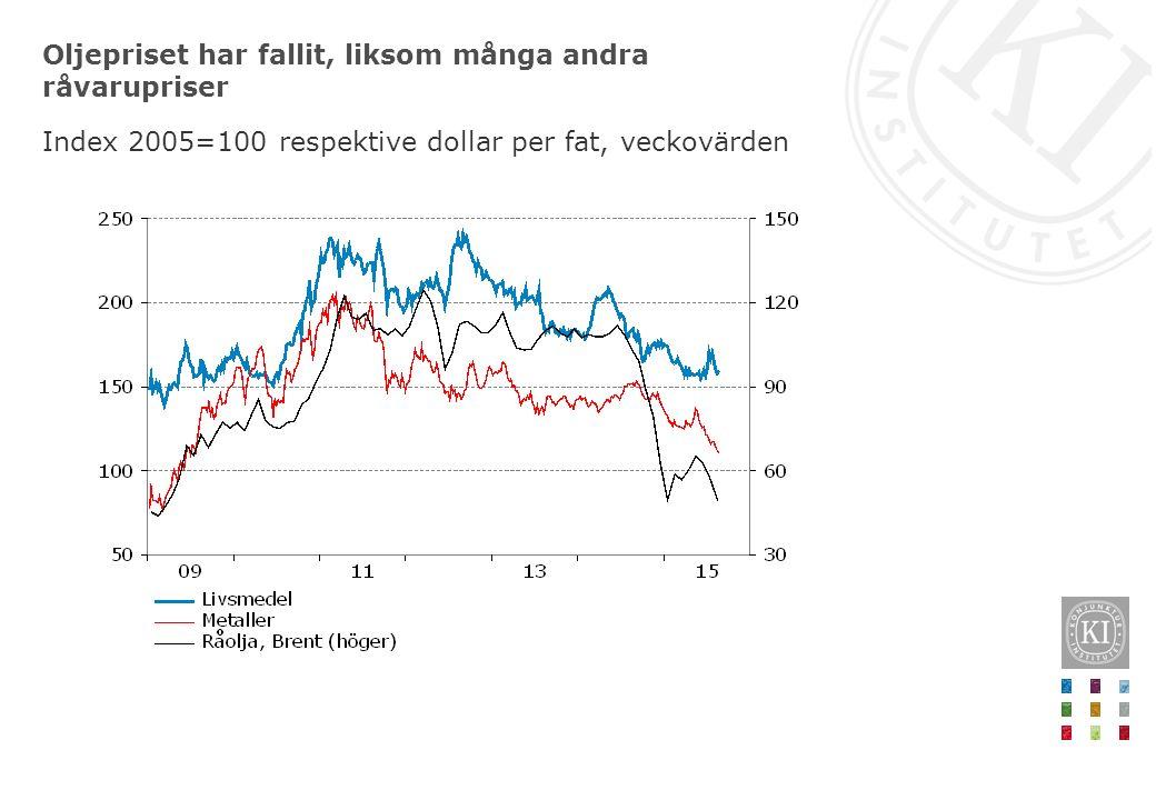 Oljepriset har fallit, liksom många andra råvarupriser Index 2005=100 respektive dollar per fat, veckovärden