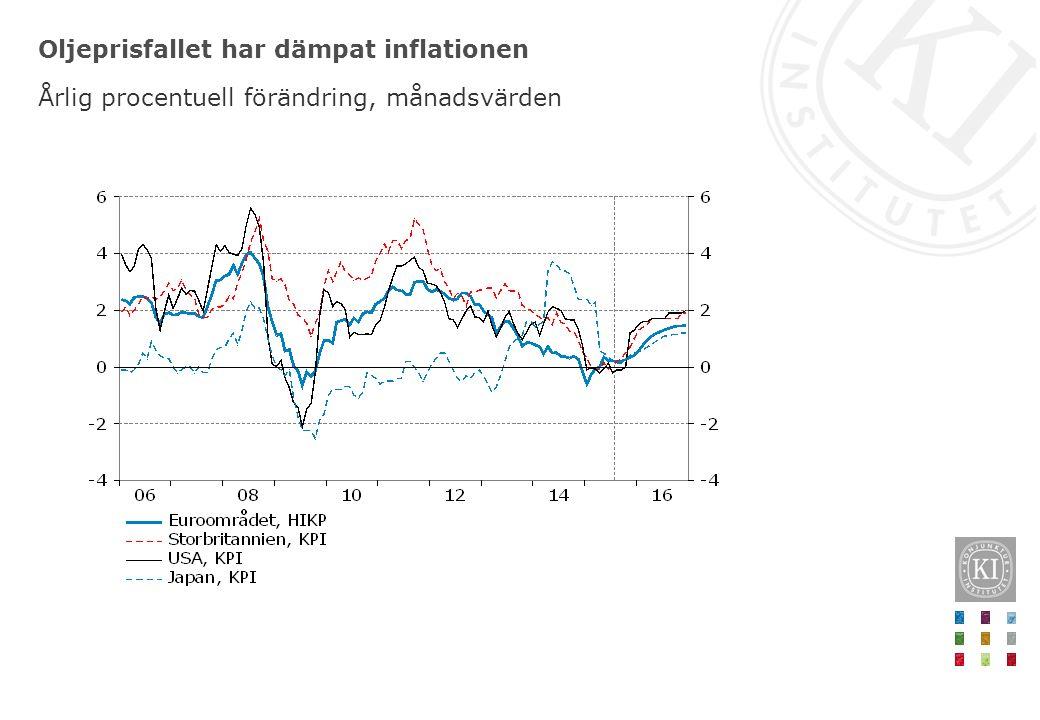 Oljeprisfallet har dämpat inflationen Årlig procentuell förändring, månadsvärden