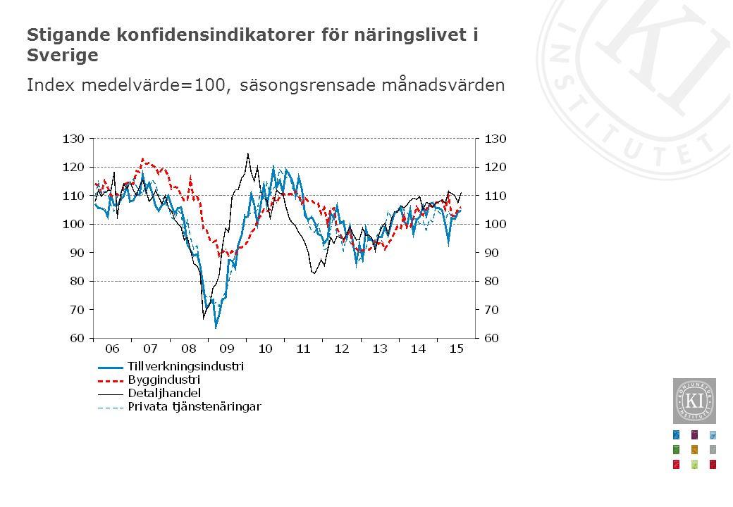 Stigande konfidensindikatorer för näringslivet i Sverige Index medelvärde=100, säsongsrensade månadsvärden