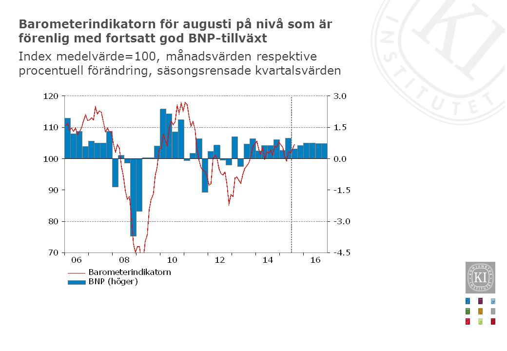Barometerindikatorn för augusti på nivå som är förenlig med fortsatt god BNP-tillväxt Index medelvärde=100, månadsvärden respektive procentuell förändring, säsongsrensade kvartalsvärden
