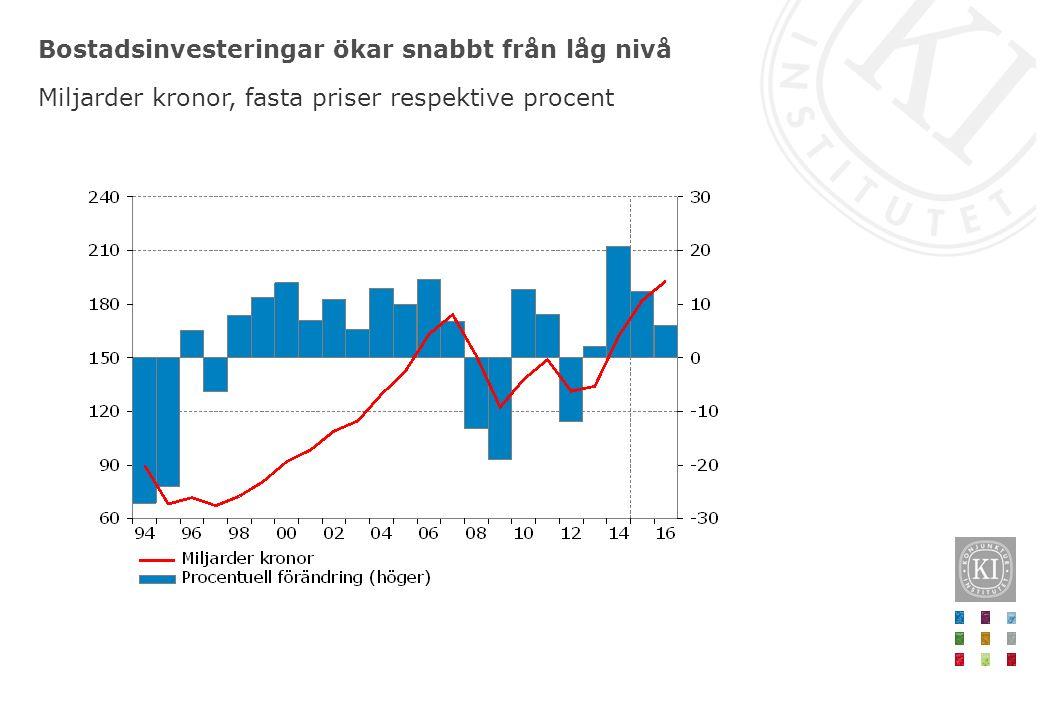 Bostadsinvesteringar ökar snabbt från låg nivå Miljarder kronor, fasta priser respektive procent