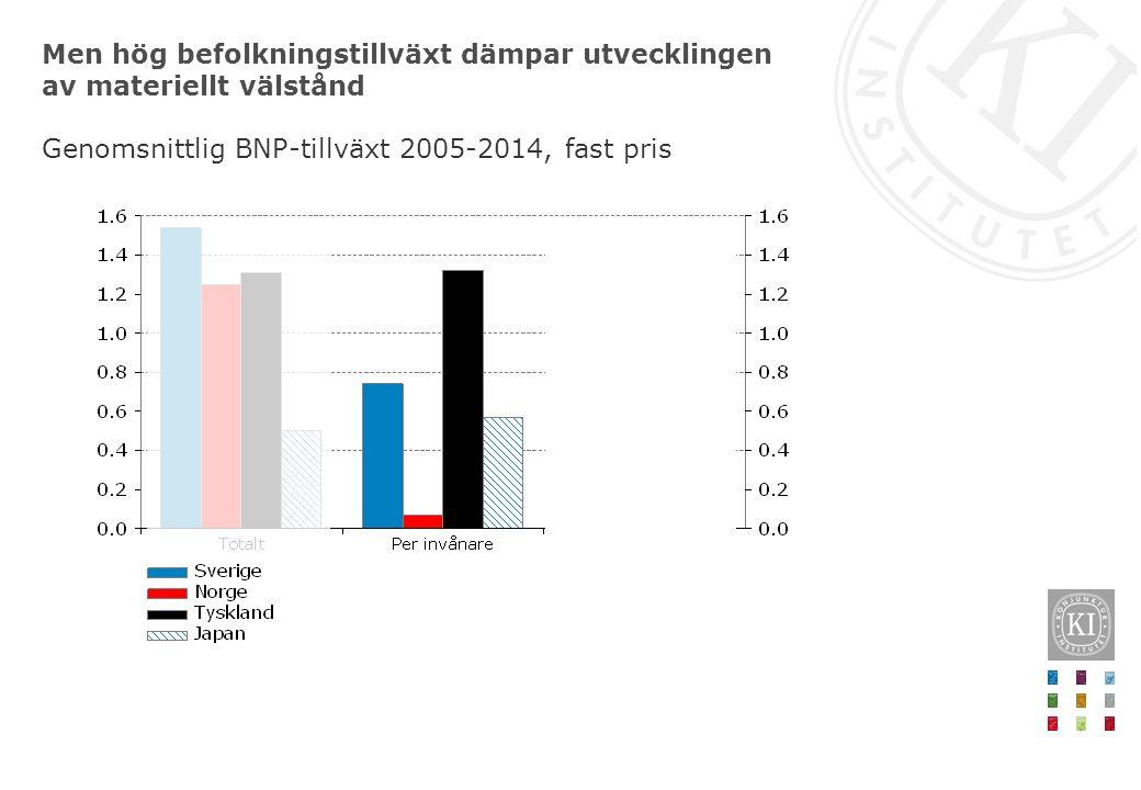 Men hög befolkningstillväxt dämpar utvecklingen av materiellt välstånd Genomsnittlig BNP-tillväxt 2005-2014, fast pris