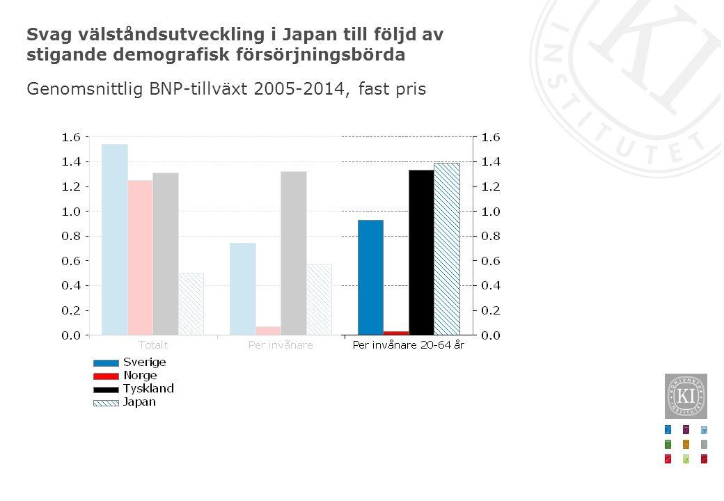Svag välståndsutveckling i Japan till följd av stigande demografisk försörjningsbörda Genomsnittlig BNP-tillväxt 2005-2014, fast pris