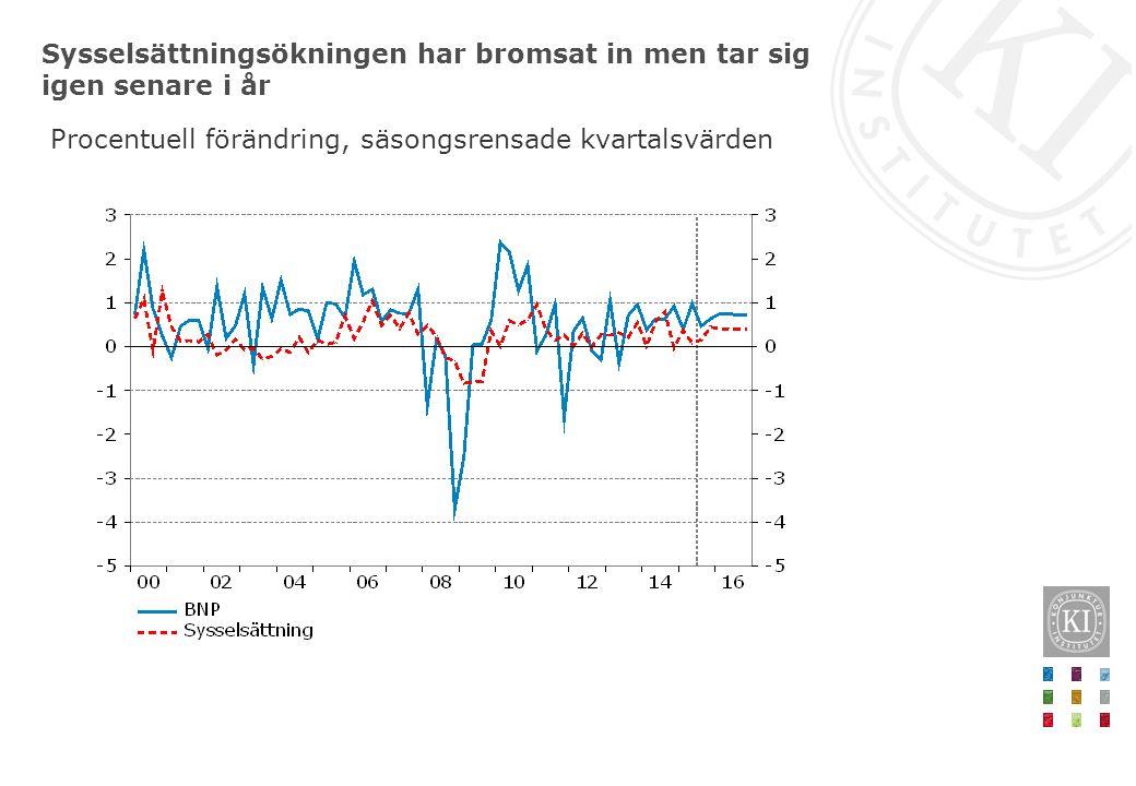 Sysselsättningsökningen har bromsat in men tar sig igen senare i år Procentuell förändring, säsongsrensade kvartalsvärden