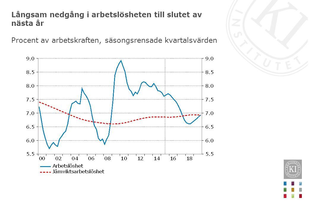 Långsam nedgång i arbetslösheten till slutet av nästa år Procent av arbetskraften, säsongsrensade kvartalsvärden