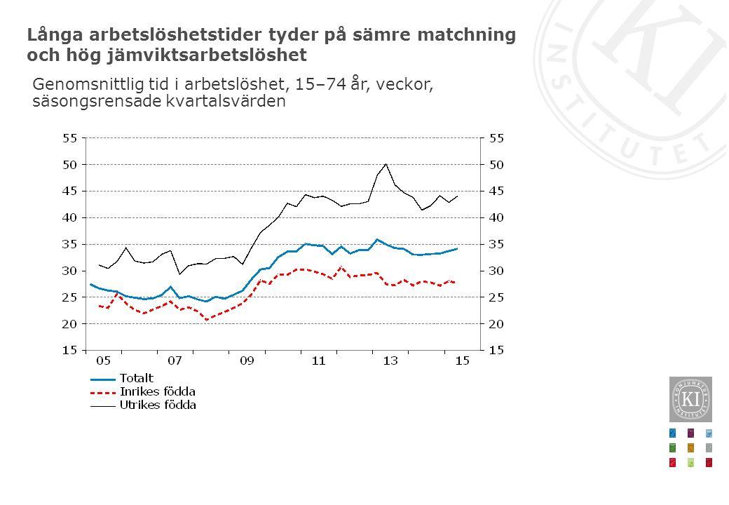 Långa arbetslöshetstider tyder på sämre matchning och hög jämviktsarbetslöshet Genomsnittlig tid i arbetslöshet, 15–74 år, veckor, säsongsrensade kvar