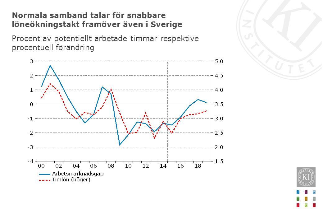 Normala samband talar för snabbare löneökningstakt framöver även i Sverige Procent av potentiellt arbetade timmar respektive procentuell förändring