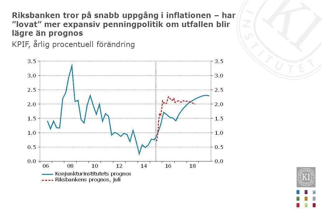 """Riksbanken tror på snabb uppgång i inflationen – har """"lovat"""" mer expansiv penningpolitik om utfallen blir lägre än prognos KPIF, årlig procentuell för"""