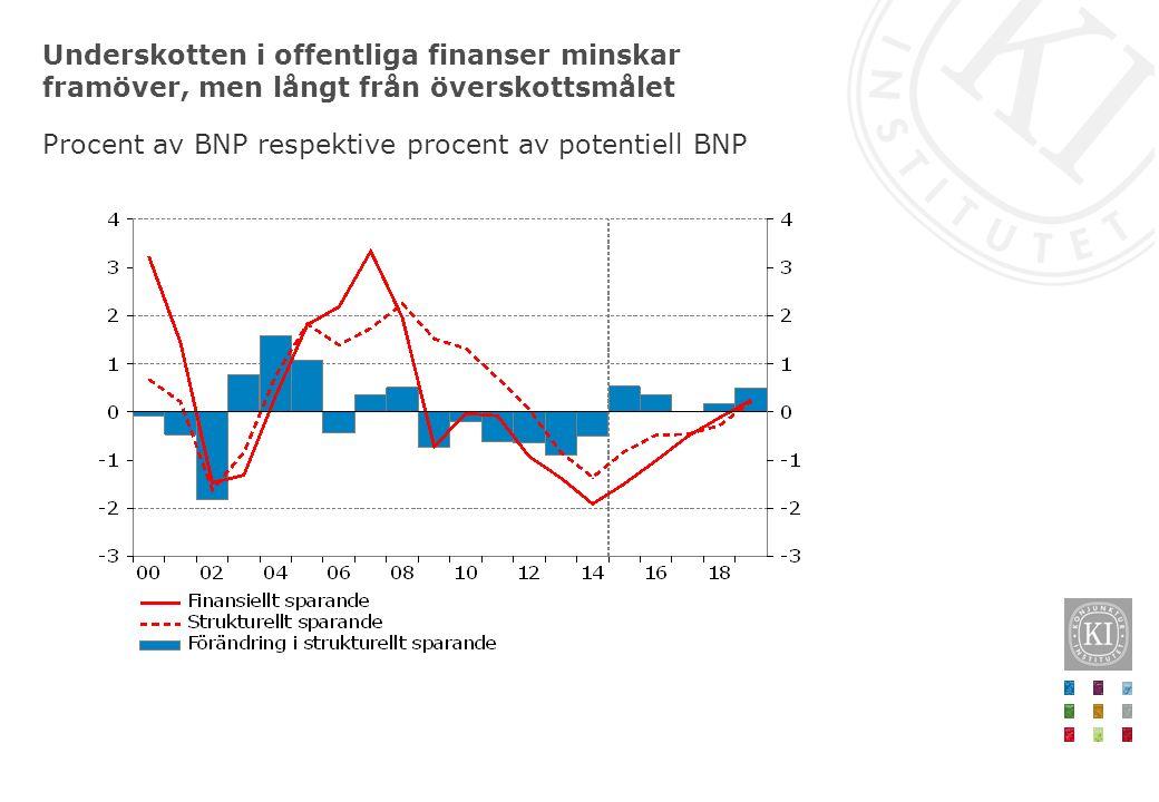 Underskotten i offentliga finanser minskar framöver, men långt från överskottsmålet Procent av BNP respektive procent av potentiell BNP