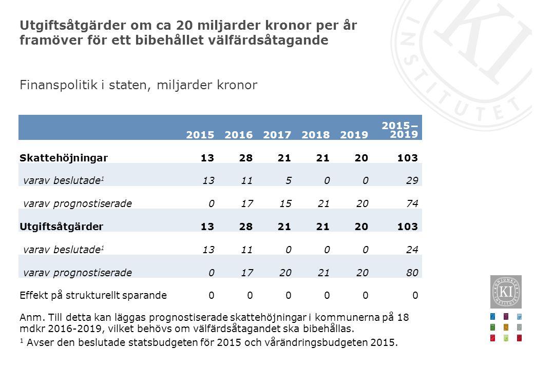 Utgiftsåtgärder om ca 20 miljarder kronor per år framöver för ett bibehållet välfärdsåtagande 20152016201720182019 2015− 2019 Skattehöjningar132821 20