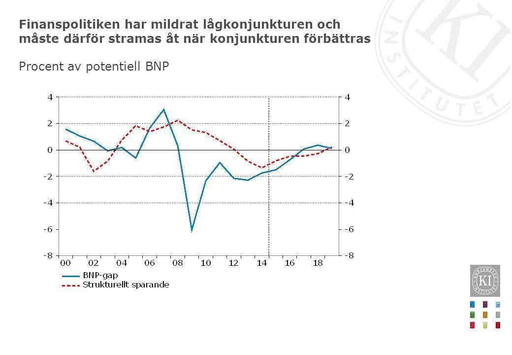 Finanspolitiken har mildrat lågkonjunkturen och måste därför stramas åt när konjunkturen förbättras Procent av potentiell BNP