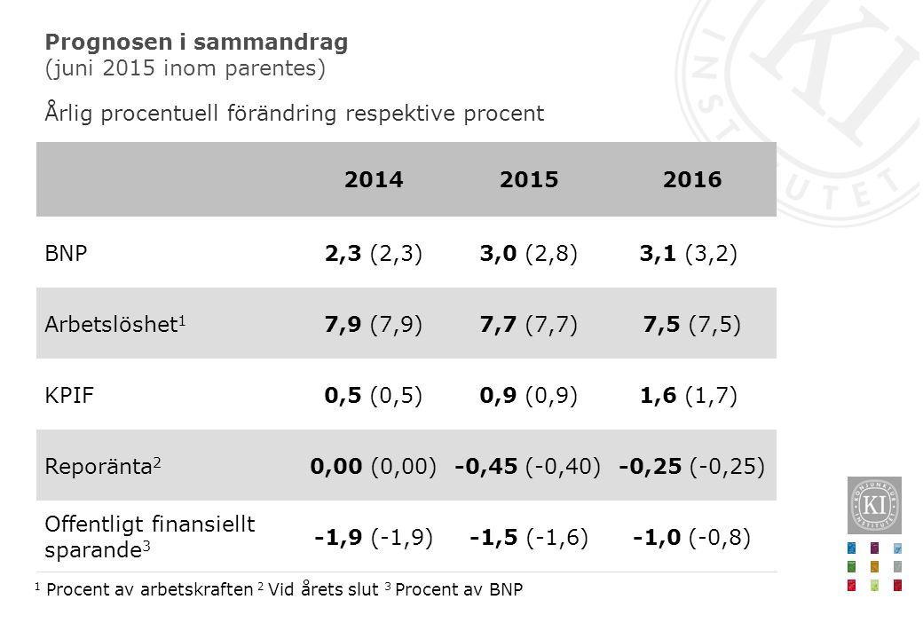 Prognosen i sammandrag (juni 2015 inom parentes) Årlig procentuell förändring respektive procent 1 Procent av arbetskraften 2 Vid årets slut 3 Procent