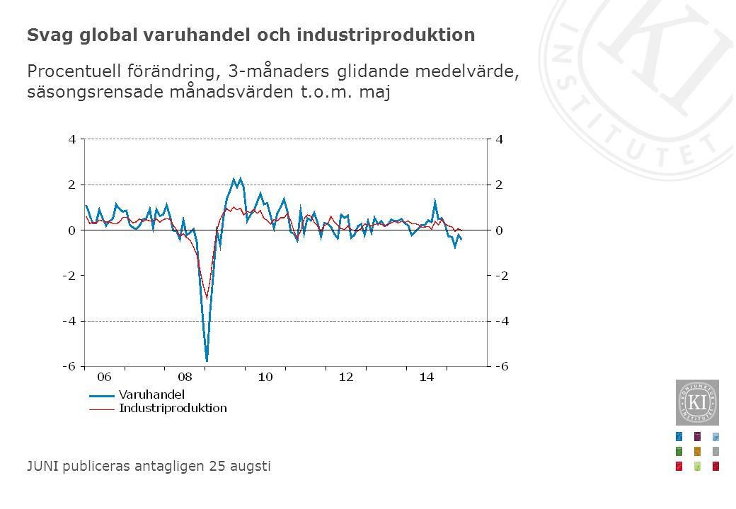 Svag global varuhandel och industriproduktion Procentuell förändring, 3-månaders glidande medelvärde, säsongsrensade månadsvärden t.o.m.