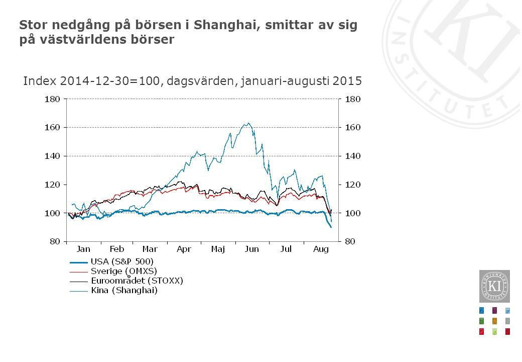 Stor nedgång på börsen i Shanghai, smittar av sig på västvärldens börser Index 2014-12-30=100, dagsvärden, januari-augusti 2015