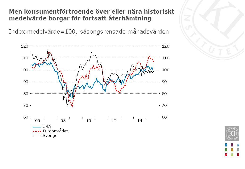 Men konsumentförtroende över eller nära historiskt medelvärde borgar för fortsatt återhämtning Index medelvärde=100, säsongsrensade månadsvärden